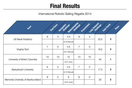 Results-2014.xlsx-1024x683